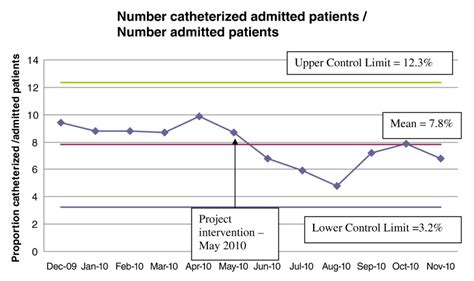 Reducing Indwelling Urinary Catheter Use in the Emergency