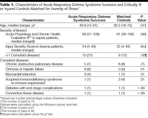 Reduced Quality of Life in Survivors of Acute Respiratory