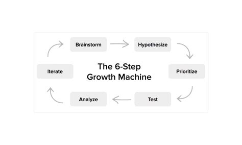 Les cours - Formation Growth Hacking