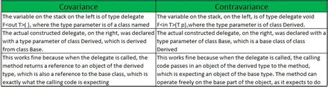 Difference between Covariance and Contravariance in C#